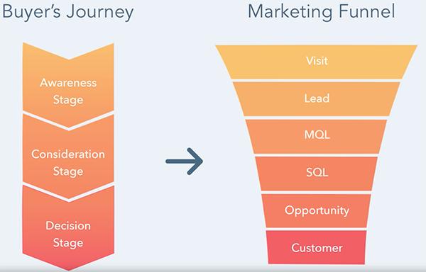 Inbound-Funnel-Healthcare-Technology-Marketing
