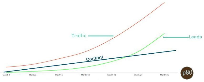 Inbound Marketing Slow Pace