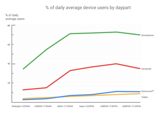 Average Device Users by Daypart