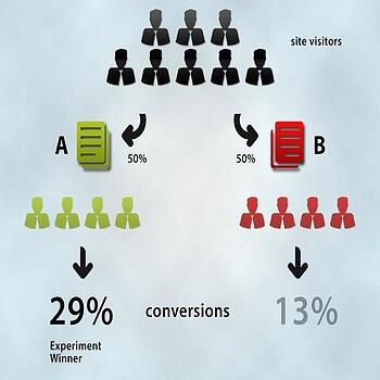 ab testing for inbound marketing strategies graphic
