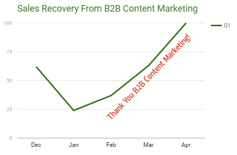 Sales-Recovery-From-B2B-Content-Marketing.png