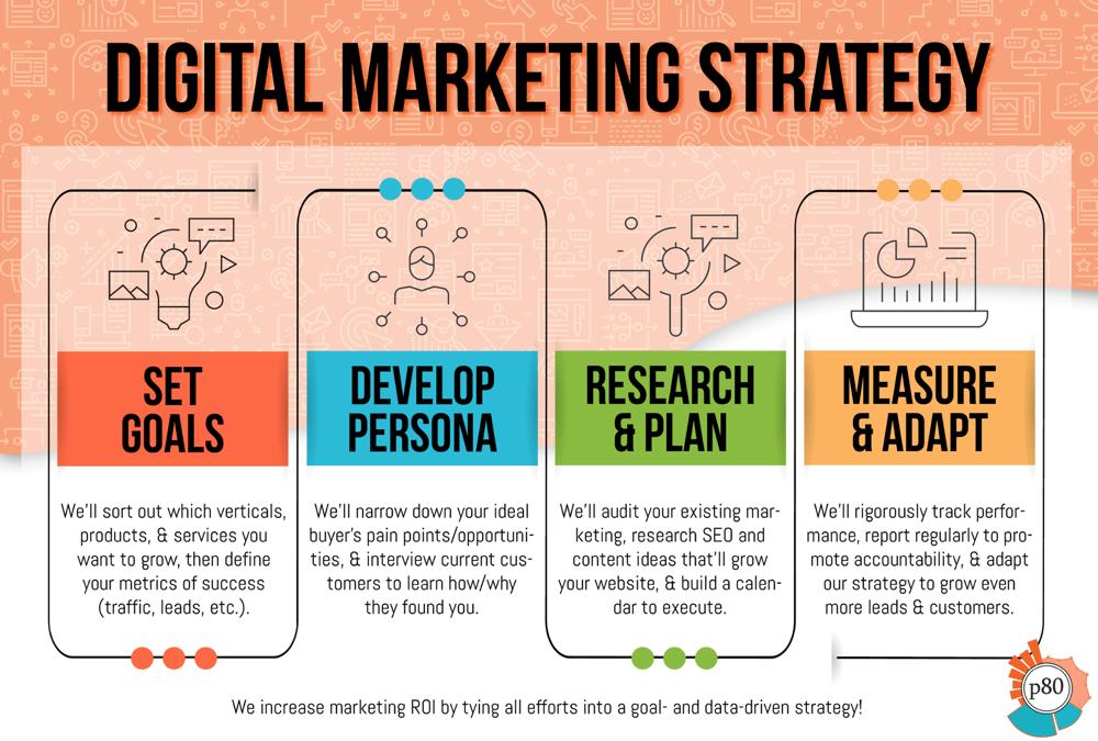 inbound marketing services infographic - Digital Marketing Strategy (shrunk)