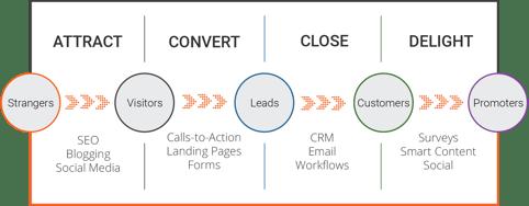 p80-Inbound-Marketing-Methodology-1