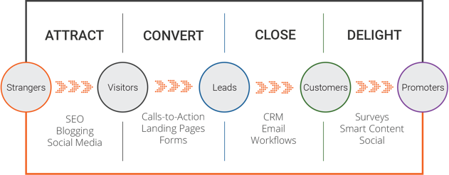 Successful inbound marketing - methodology