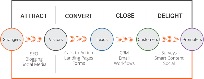 what is b2b Inbound Marketing - Methodology - chart of buyer's journey steps & content