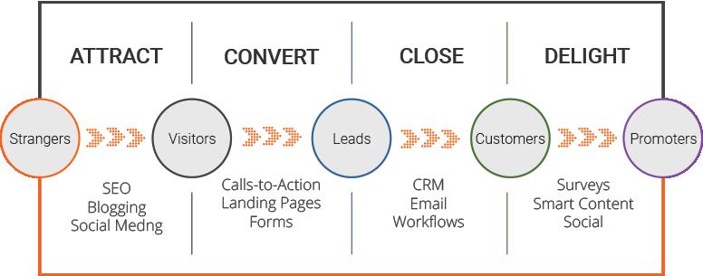 Inbound Marketing Methodology by protocol 80
