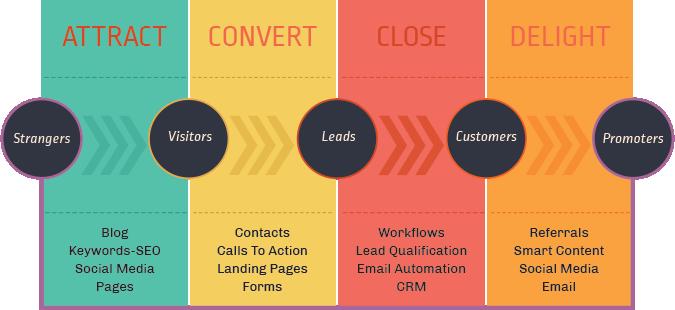 p80-Inbound-Marketing-Methodology.png