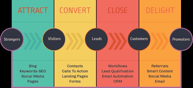 Inbound Marketing Methodology For Manufacturers