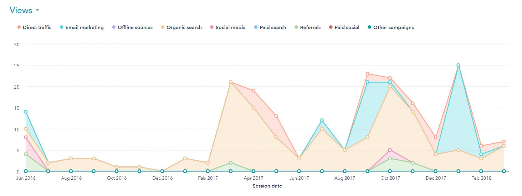 manufacturing marketing website traffic