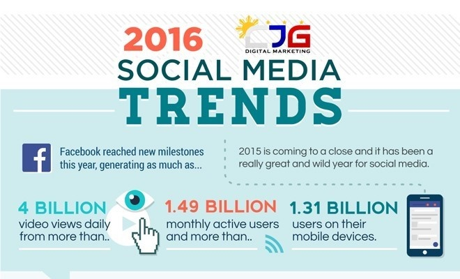 2016 Social Media Trends That Can Drive Inbound Marketing ROI