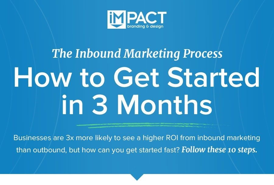 Inbound Marketing Process: How to Get Started in 3 Months