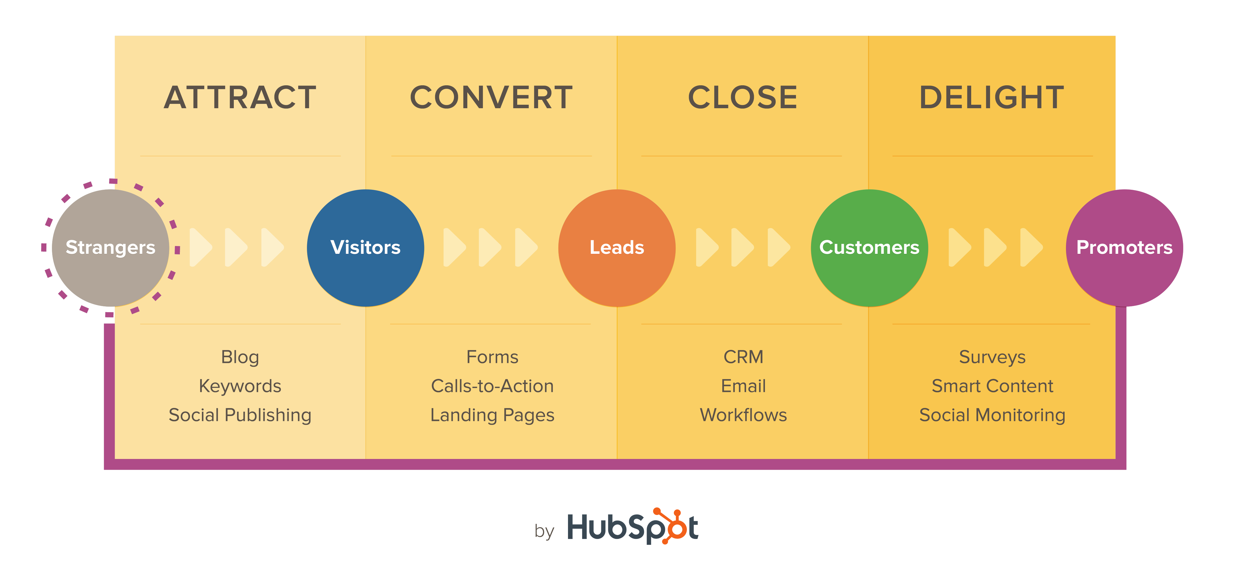 How to Increase ROI with Inbound Marketing