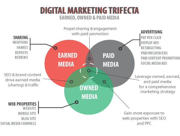 Using Owned, Earned, & Paid Media for Effective Online Marketing