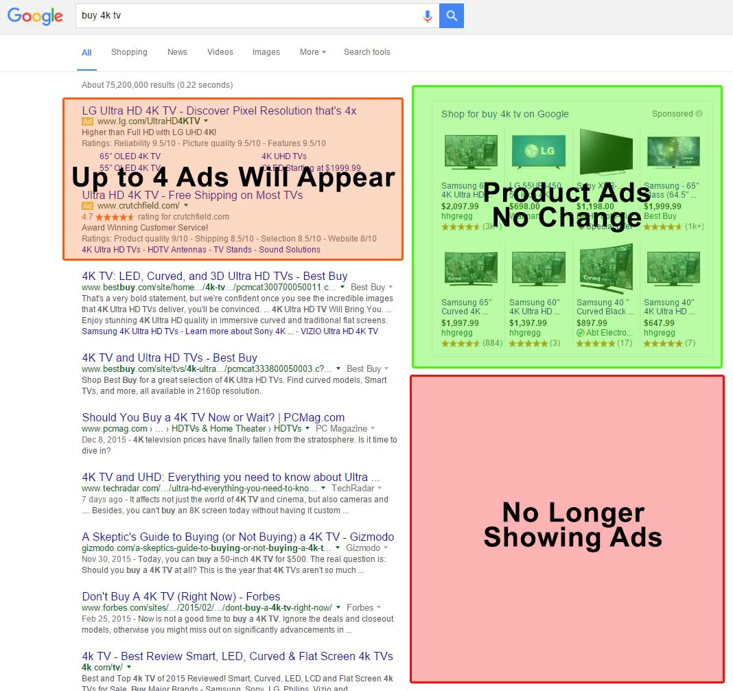 Big Changes for AdWords Ads