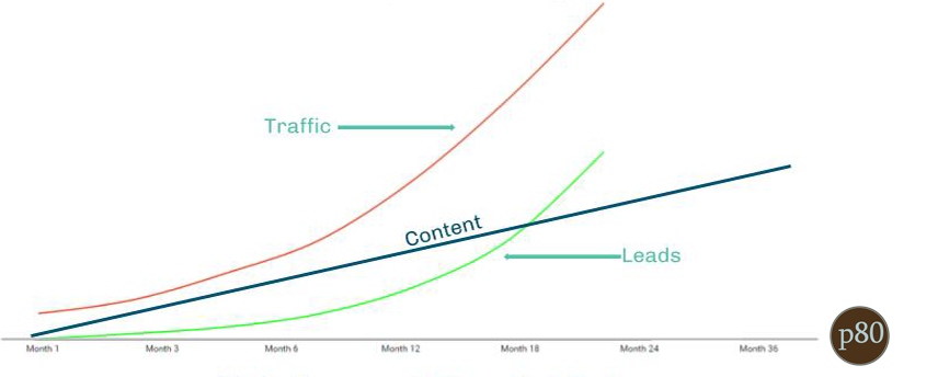 Why Your Inbound Marketing Isn't Working Pt 2: Impatience
