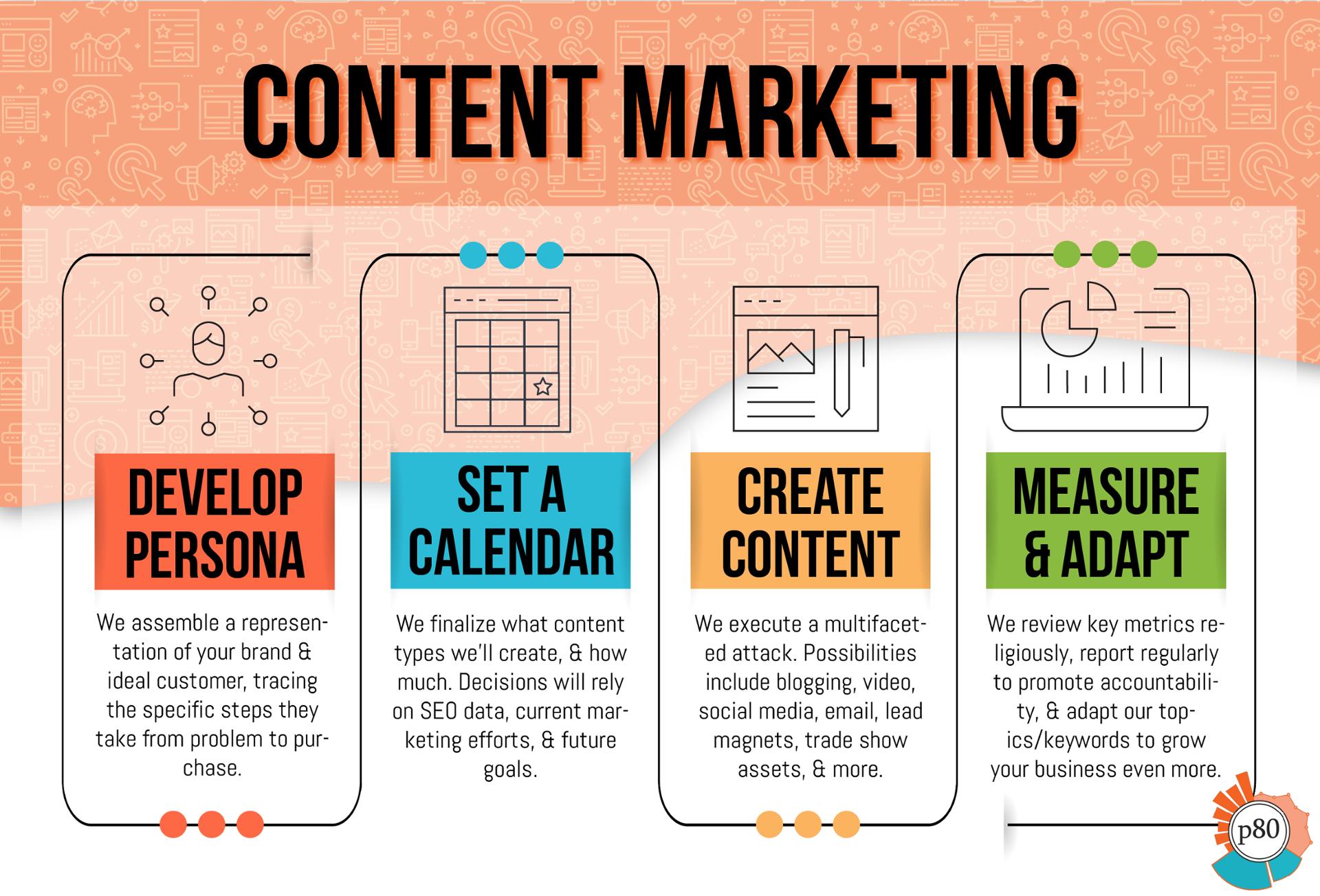 inbound marketing services infographic - Content Marketing Infograph - shrunk