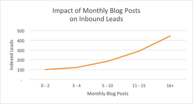 increase brand awareness blog_monthly_leads.png