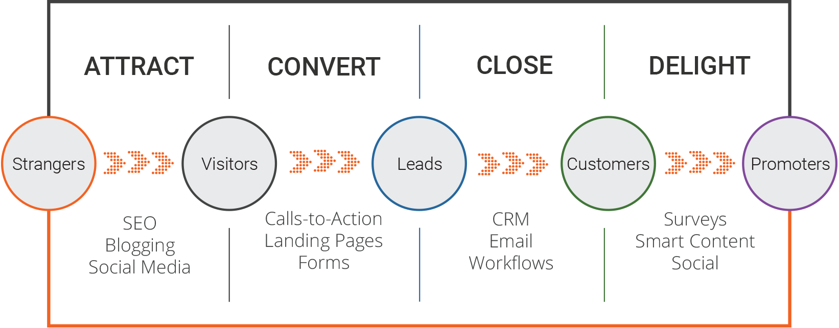 What Is B2B Inbound Marketing & Why Does It Matter?