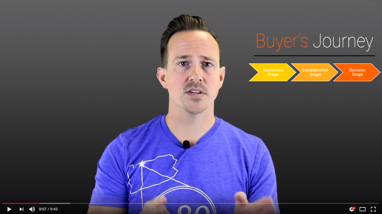 Applying the Buyer's Journey - Online Marketing Plan for Manufacturers