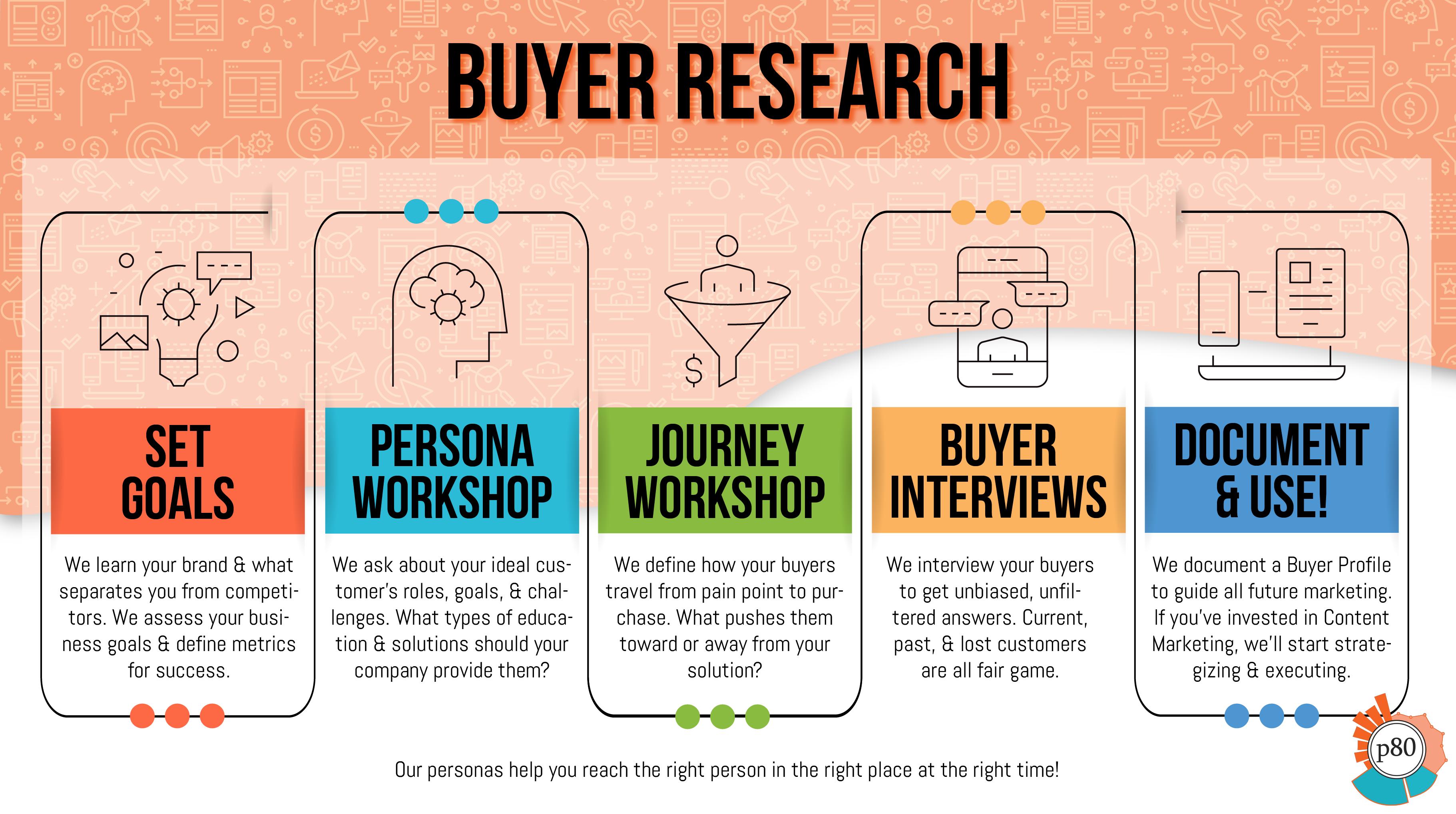 Buyer Persona Development Process